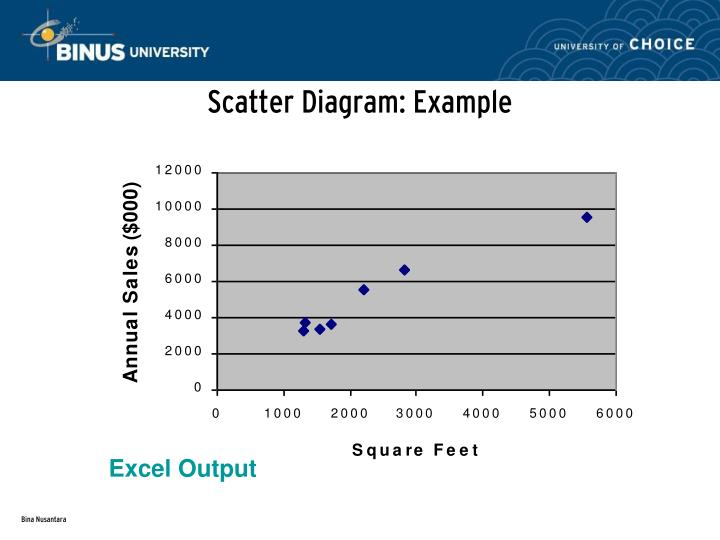 Scatter Diagram: Example