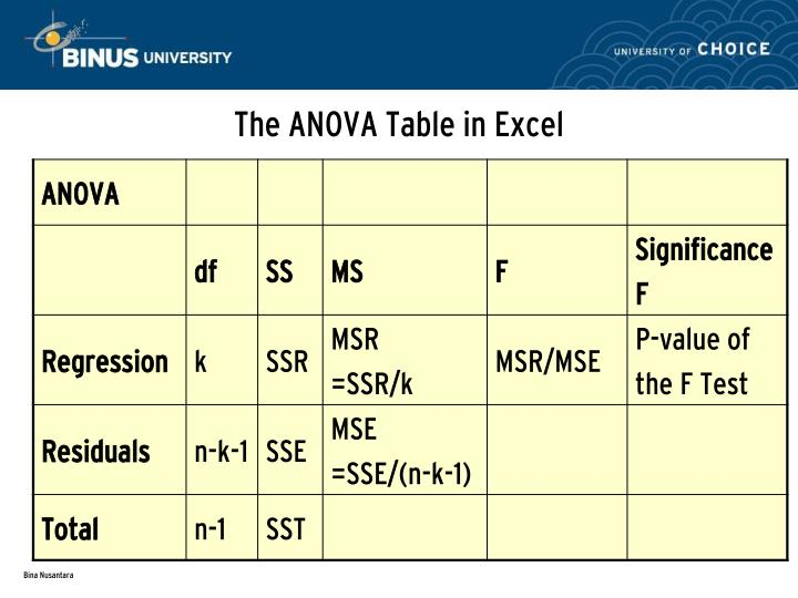 The ANOVA Table in Excel