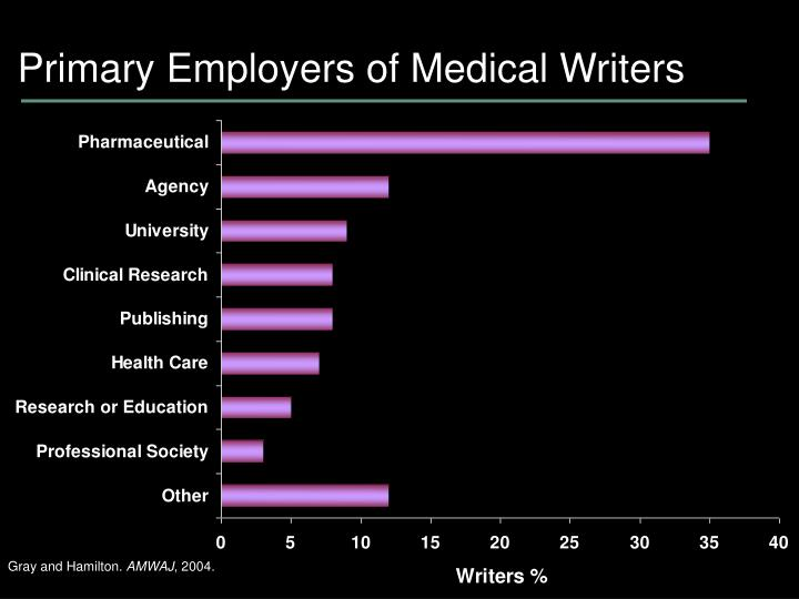Primary Employers of Medical Writers