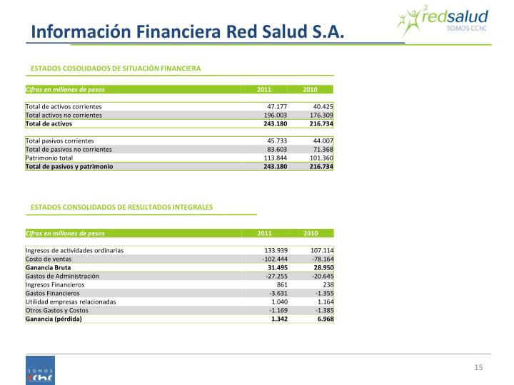 Información Financiera Red Salud S.A.