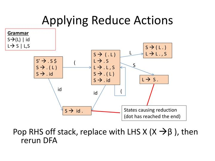 Applying Reduce Actions