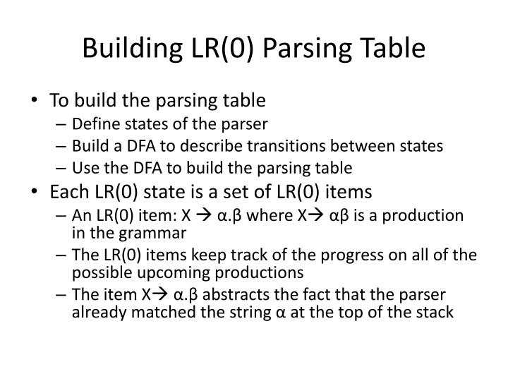 Building LR(0) Parsing Table