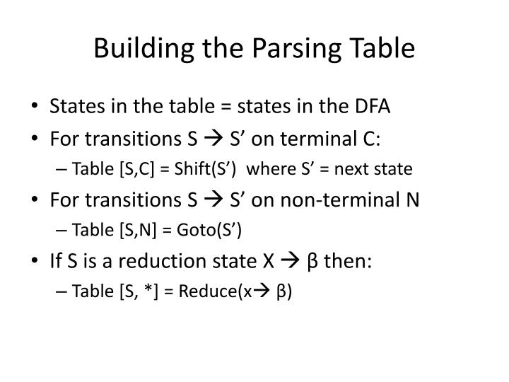 Building the Parsing Table