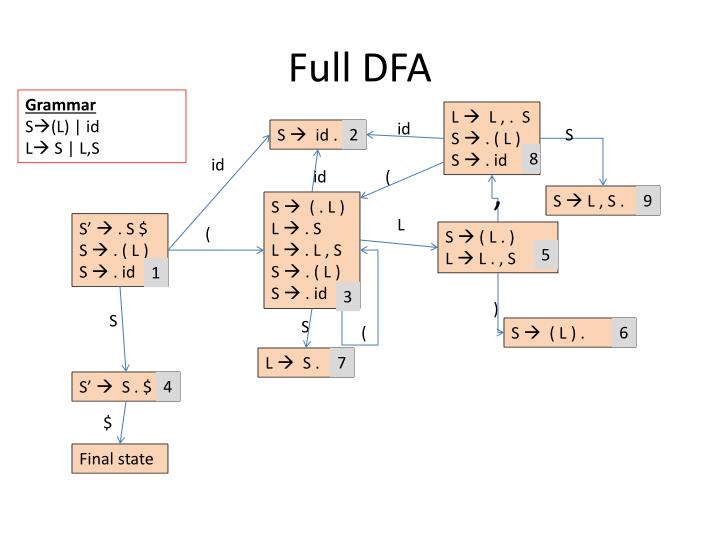 Full DFA