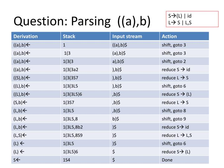 Question: Parsing  ((a),b)