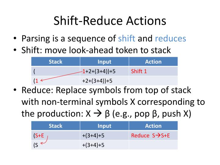 Shift-Reduce Actions