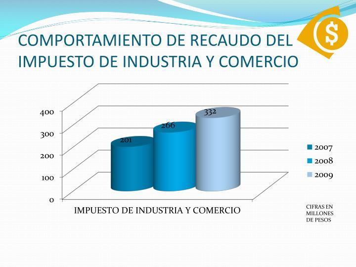 COMPORTAMIENTO DE RECAUDO DEL IMPUESTO DE INDUSTRIA Y COMERCIO