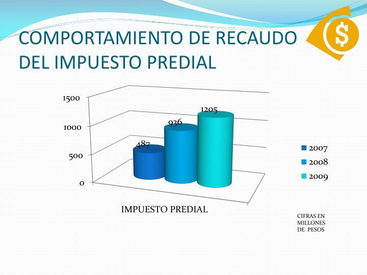COMPORTAMIENTO DE RECAUDO          DEL IMPUESTO PREDIAL