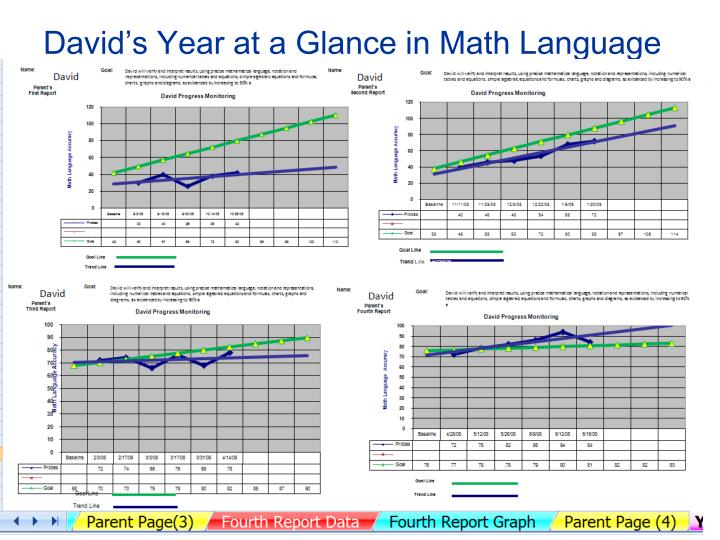 David's Year at a Glance in Math Language