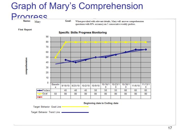 Graph of Mary's Comprehension Progress