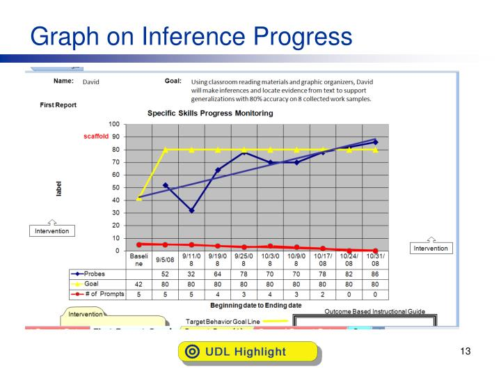 Graph on Inference Progress
