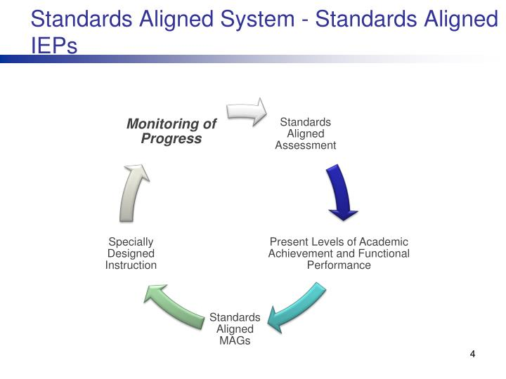 Standards Aligned System - Standards Aligned IEPs