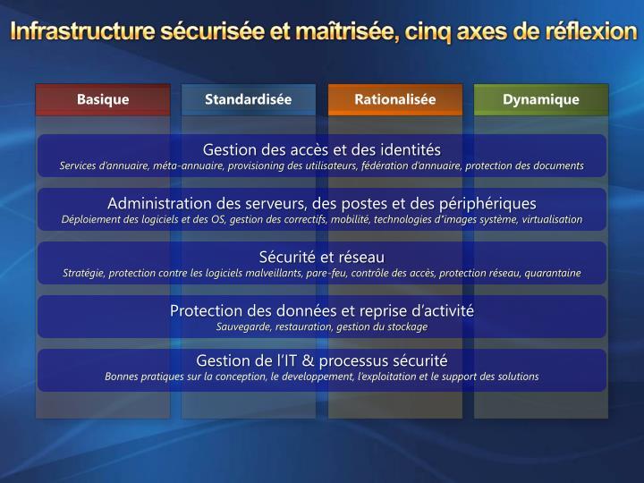 Infrastructure sécurisée et maîtrisée, cinq axes de réflexion