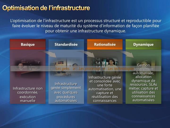 Optimisation de l'infrastructure