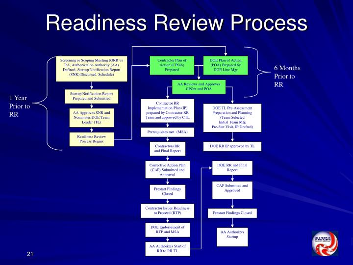 Screening or Scoping Meeting (ORR vs RA, Authorization Authority (AA) Defined, Startup Notification Report (SNR) Discussed, Schedule)