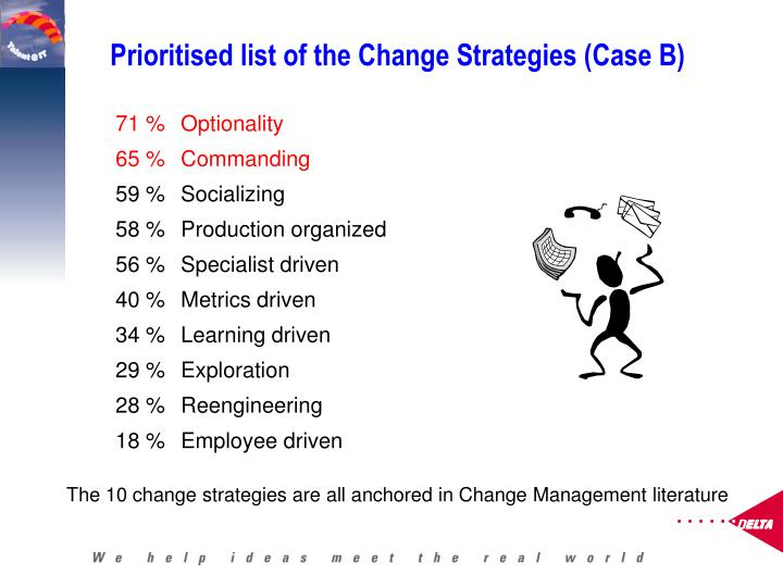 Prioritised list of the Change Strategies (Case B)