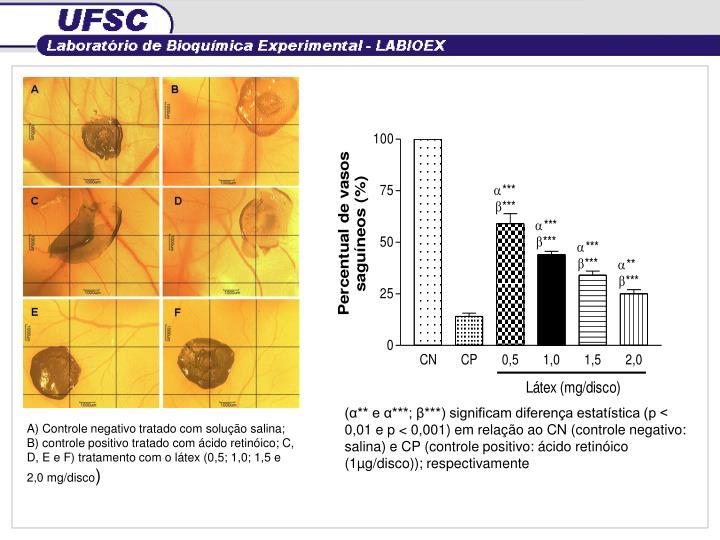 (α** e α***; β***) significam diferença estatística (p < 0,01 e p < 0,001) em relação ao CN (controle negativo: salina) e CP (controle positivo: ácido retinóico (1µg/disco)); respectivamente