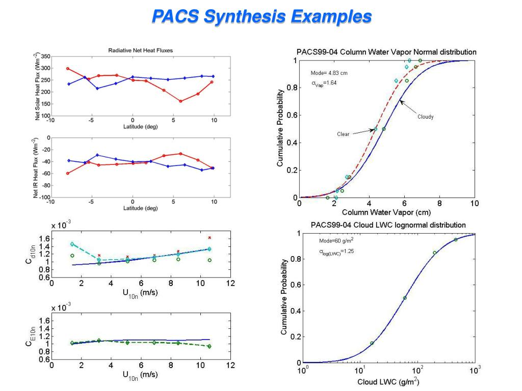 PACS Synthesis Examples