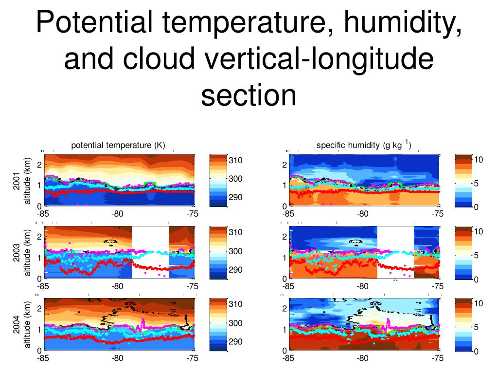 Potential temperature, humidity, and cloud vertical-longitude section