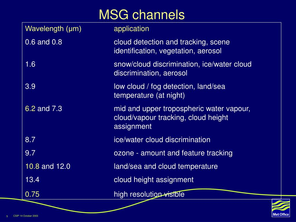 MSG channels
