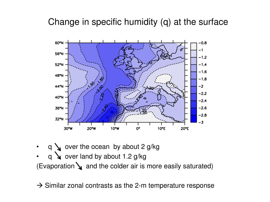 Change in specific humidity (q) at the surface