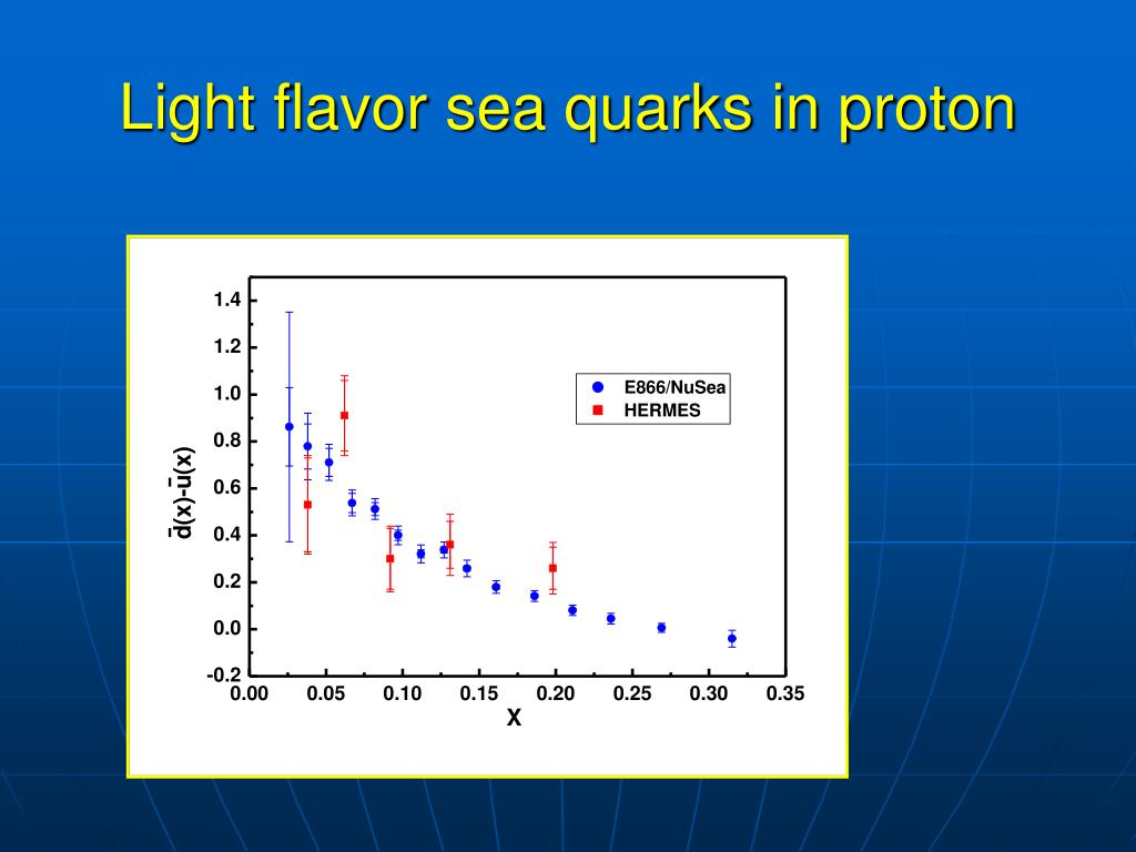 Light flavor sea quarks in proton