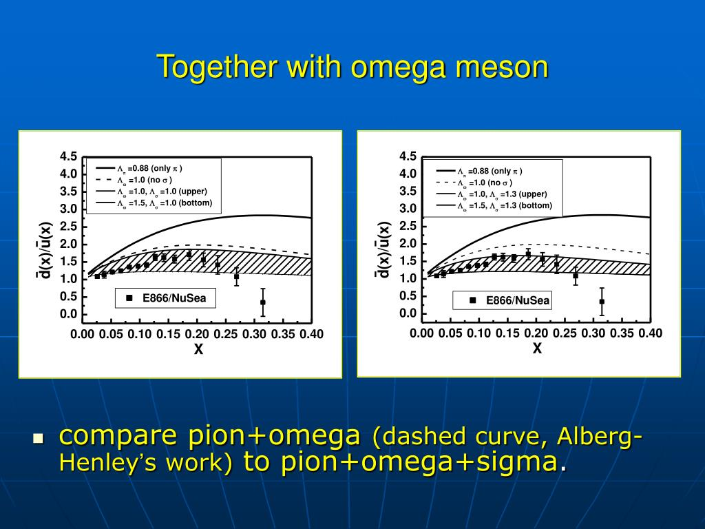 Together with omega meson