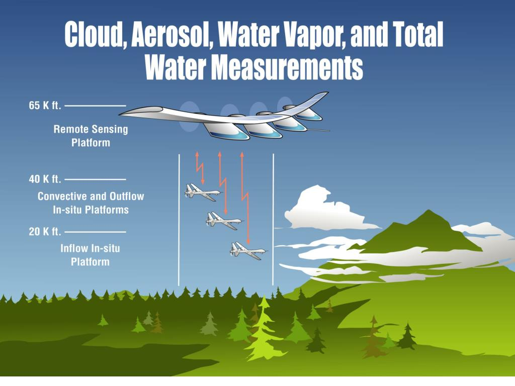 Cloud, Aerosol, Water Vapor, and Total Water Measurements, cont'd