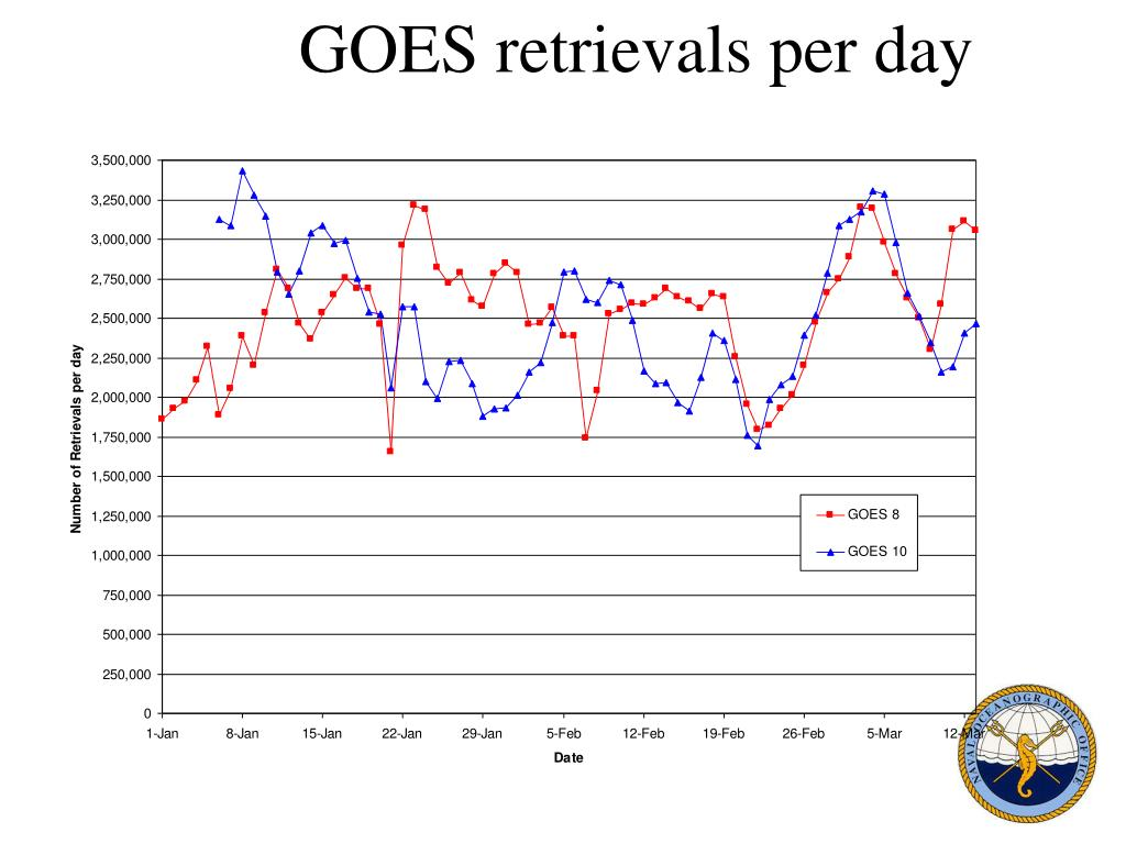 GOES retrievals per day
