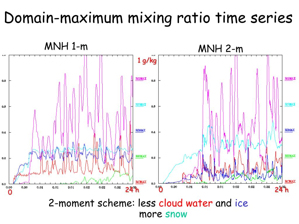 Domain-maximum mixing ratio time series