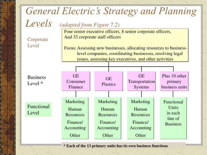strategic planning of general electric A smaller, simpler and more efficient general electric that is the plan for the  company's future under its new leader, john flannery.