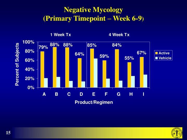 Negative Mycology