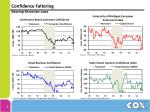 confidence faltering nearing recession lows