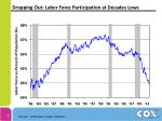 dropping out labor force participation at decades lows