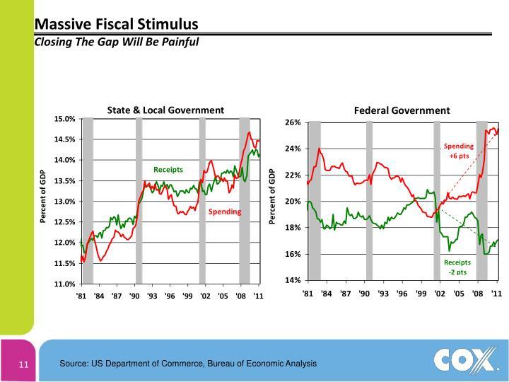 Massive Fiscal Stimulus