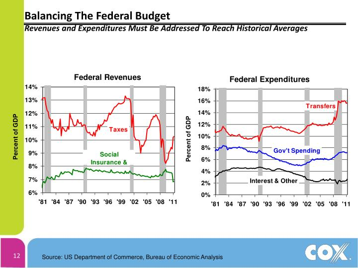 Balancing The Federal Budget