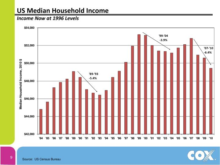 US Median Household Income