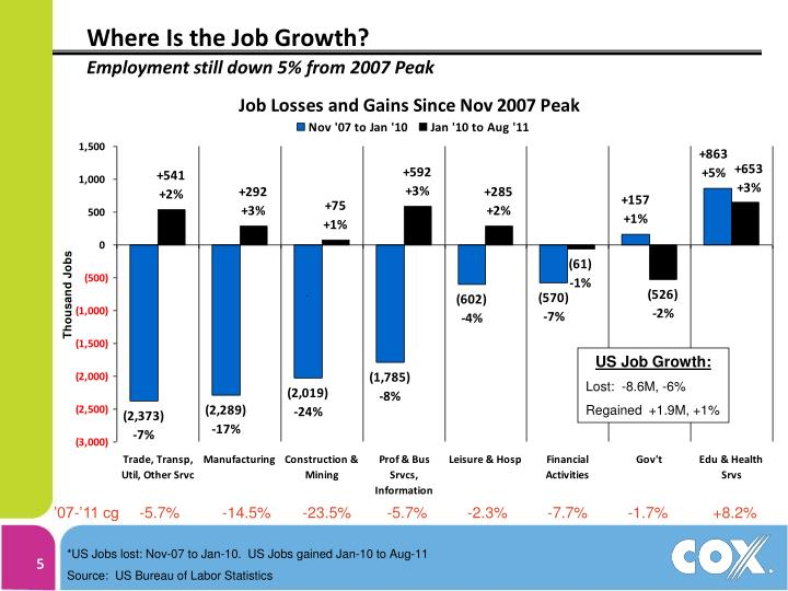 Where Is the Job Growth?