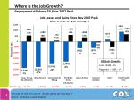 where is the job growth employment still down 5 from 2007 peak