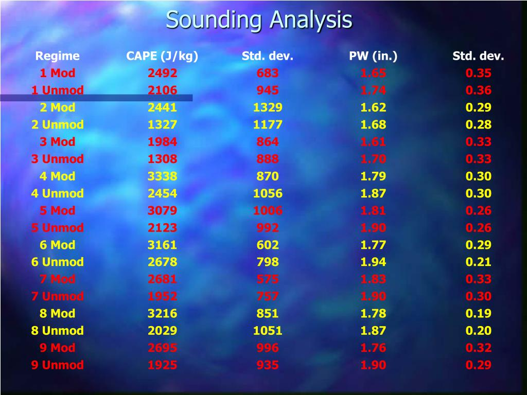 Sounding Analysis