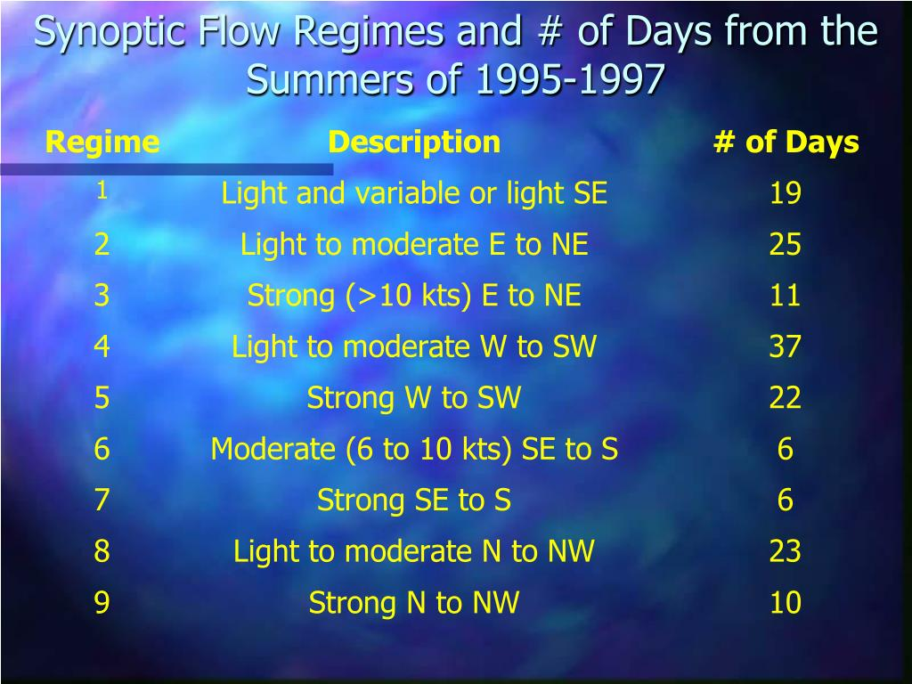 Synoptic Flow Regimes and # of Days from the Summers of 1995-1997
