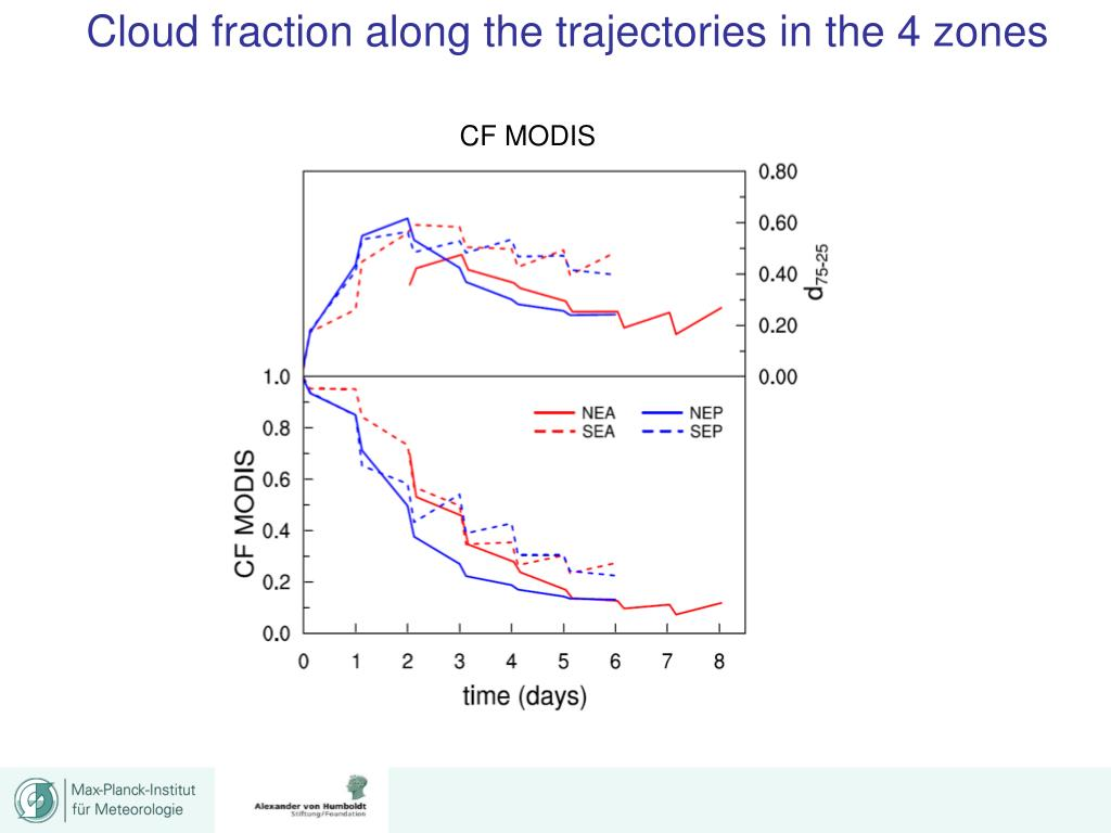 Cloud fraction along the trajectories in the 4 zones