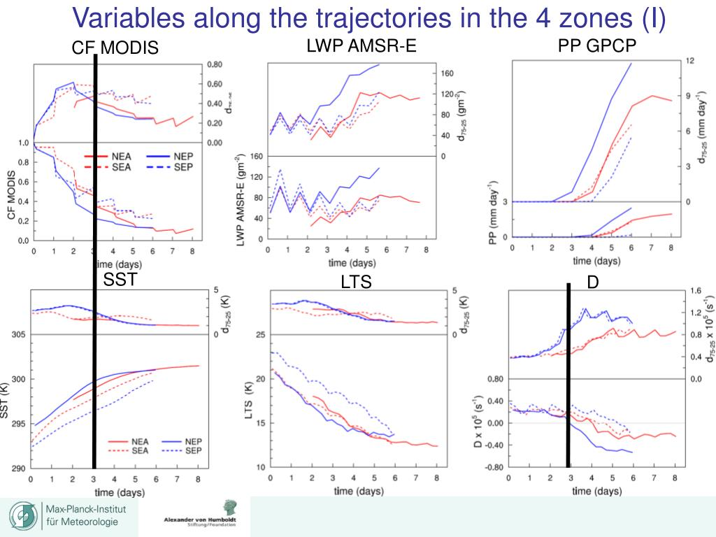 Variables along the trajectories in the 4 zones (I)