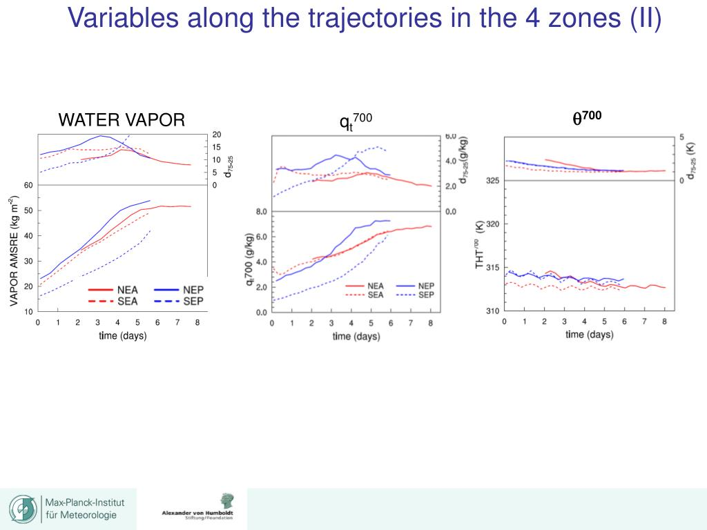 Variables along the trajectories in the 4 zones (II)