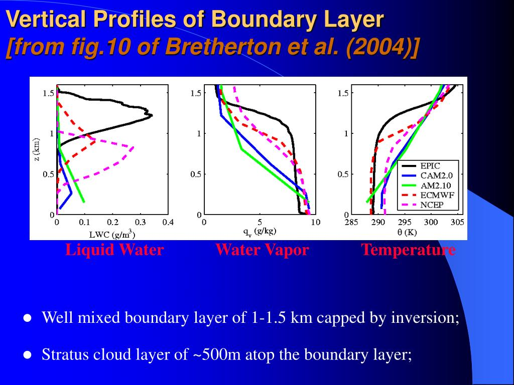 Vertical Profiles of Boundary Layer