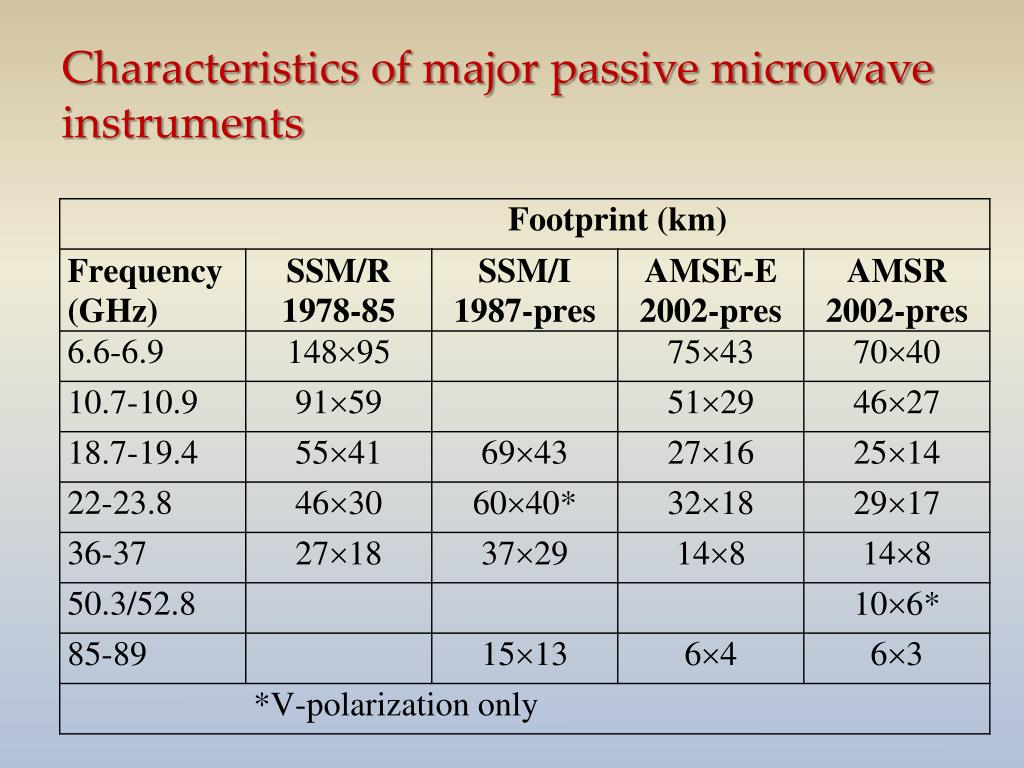 Characteristics of major passive microwave instruments
