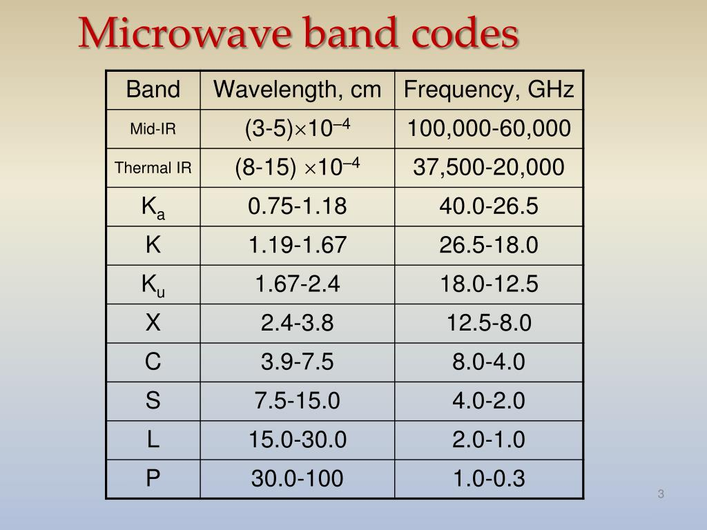 Microwave band codes