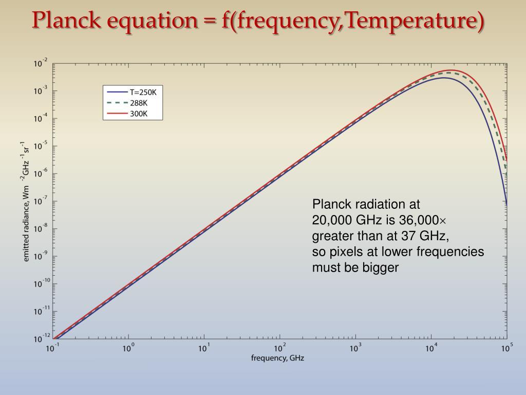 Planck equation = f(