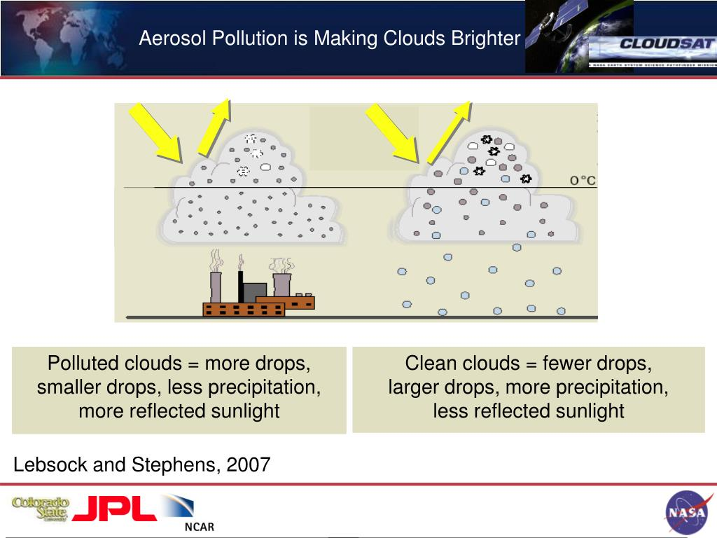 Aerosol Pollution is Making Clouds Brighter