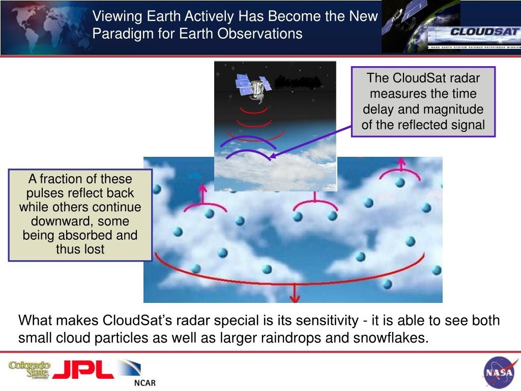 Viewing Earth Actively Has Become the New Paradigm for Earth Observations